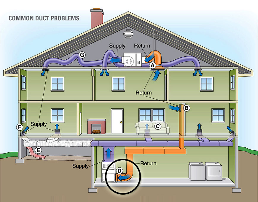 2990 furthermore Split System Air Conditioning furthermore Energy star also Plumbing Fixtures further Airduct. on hvac duct